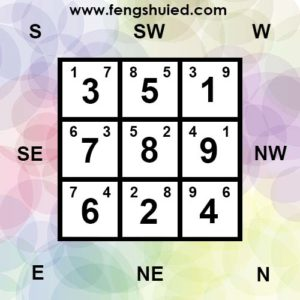 8 Special Categories Of Flying Star Natal Charts | FengShuied